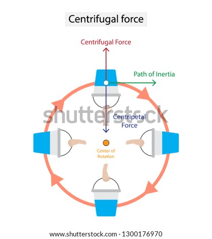 illustration of physics, In Newtonian mechanics, the centrifugal force is an inertial force  that appears to act on all objects, Bucket and water move in a circular path