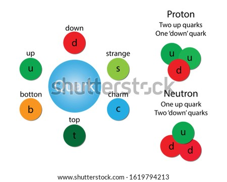illustration of physics, Matter From Molecule To Quark, Protons and neutrons, Quarks are fundamental particles and are fundamental components of matter