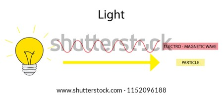 illustration of physics, Science of light, Particle theory and Waves Theory