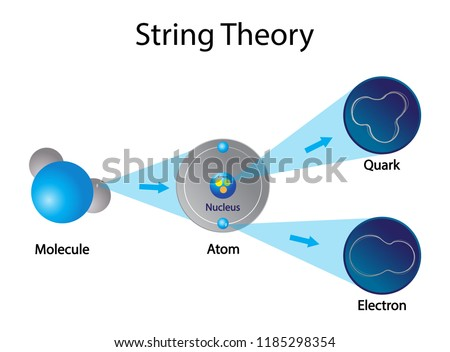illustration of physics, String theory is a theoretical framework in which the point-like particles of particle physics are replaced by one-dimensional objects called strings, Strings not particles