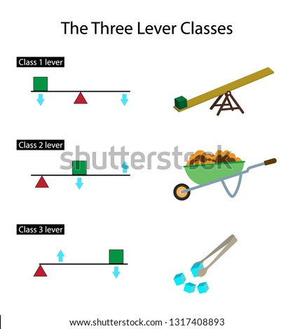 illustration of physics, The Three Lever Classes, A lever is a simple machine consisting of a beam or rigid rod pivoted at a fixed hinge