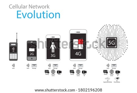Illustration of technology and science, Evolution of Cellular Mobile Standard from 2G to 5G, telecommunications, 5G is the fifth generation technology standard for cellular networks
