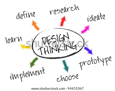 Illustration of the seven stages of Design Thinking - define, research, ideate, prototype, choose, implement, and learn