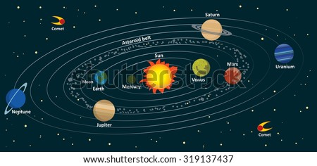 illustration of the solar system on a dark background
