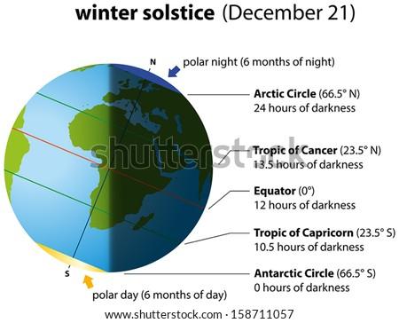 illustration of winter solstice