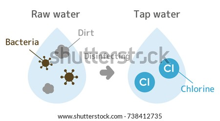 Illustration until raw water is disinfected with chlorine to become tap water.With text.