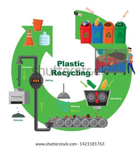 illustrative diagram of plastic