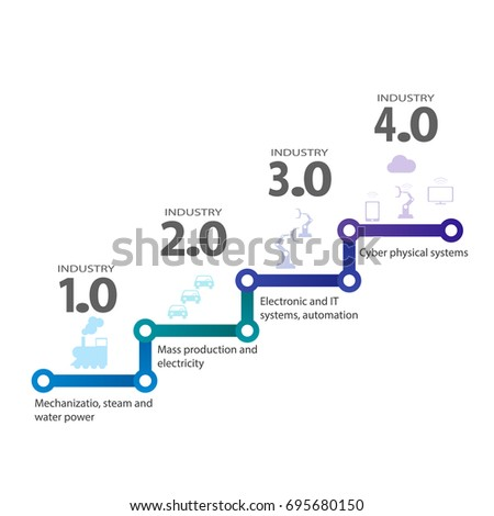 Industrial internet or industry 4.0 infographic. Vector illustration. Industryl 4.0 Cyber Physical Systems concept Infographic Icon of industry 4.0. Smart industry 4.0 automation concept