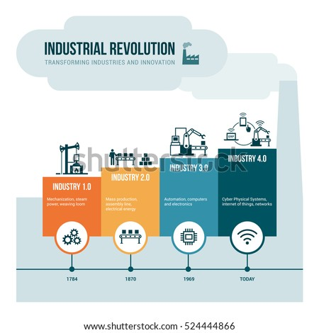 Industrial revolution stages from steam power to cyber physical systems, automation and internet of things