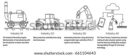 Industry 4.0 infographic representing the four industrial revolutions in manufacturing and engineering. Unfilled line art