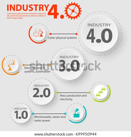 Industry 4.0 infographic representing the four industrial revolutions in manufacturing and engineering. Industrial internet of industry 4.0 infographic. Industrial 4.0 Cyber Physical Systems concept