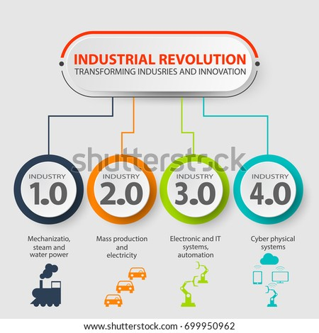 Industry 4.0 infographic representing the four industrial revolutions in manufacturing and engineering. Industrial internet of industry 4.0 infographic. Smart industry 4.0, automation concept