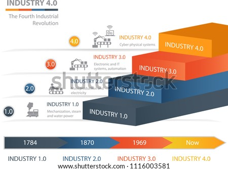 Industry 4.0 The Fourth Industrial Revolution.Colorful  pyramid chart. Useful for infographics and presentations.