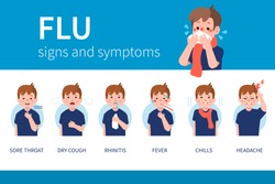 Influenza symptoms infographic. Flat style vector illustration isolated on white background.