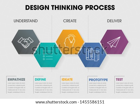 Info Graphic Design Thinking Process ( Empathise, Define, Ideate, Prototype, and Test)