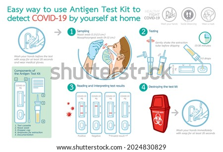Infographic illustration of Easy way to use Antigen Test Kit to detect COVID-19 by yourself at home, rapid instruction, manual, positive, negative, invalid result,  Learn to fight COVID-19 Concept.