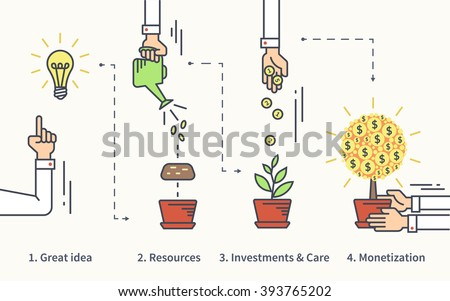 Infographic illustration of investment with businessman hand and money tree in four steps such as idea, resources, investments and project care then monetization as a result. Text outlined