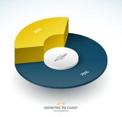 Infographic isometric pie chart circle. Share of 30 and 70 percent. Vector template.