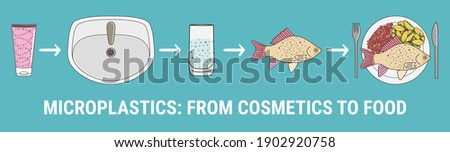 Infographic of microplastics in cosmetics. Micro beads in water from mismanaged plastic waste. Marine and ocean plastic pollution. Global environmental problems. Hand drawn vector illustration. Foto stock ©