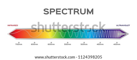 infographic of Visible spectrum color. sunlight color