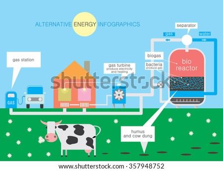 Infographics about alternative energy through the use of bacteria for the production of biofuels