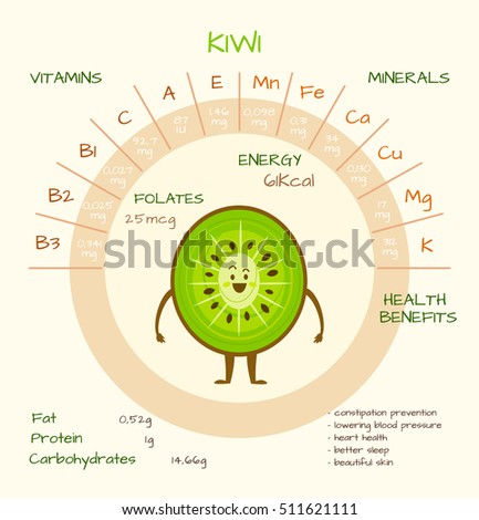 infographics about nutrients in