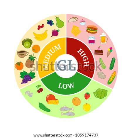 Infographics Glycemic index. Designation of the low, medium, and high level of the index in foods