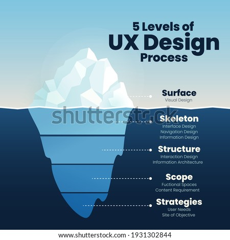 Infographics of UX design level show iceberg in blue underwater and visible surface vector for presentation template or chart.  the illustration design in software technology design level analysis Photo stock ©