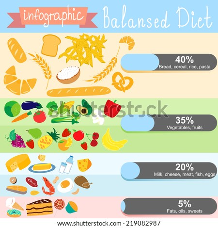 Information On Healthy Eating
