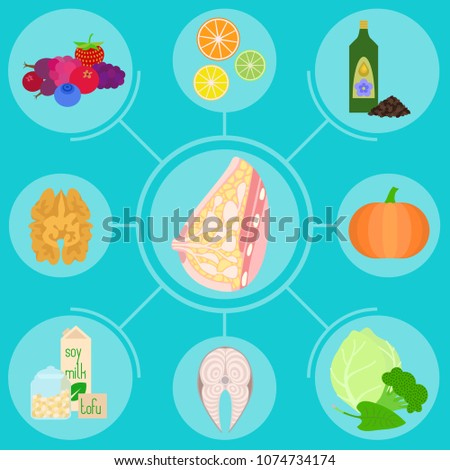 Infographics with foods helpful for female breast, mammary gland health