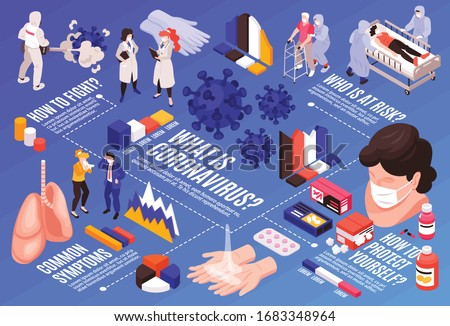 Isometric medicine virus coronavirus horizontal flowchart composition with text captions and icons of symptoms with people vector illustration