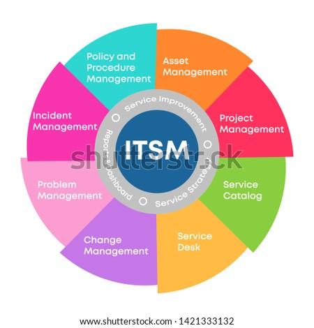 ITSM - Information Technology Service Management. IT service management process outline icons for ITIL, ITSM and DevOps teams. infographic. Bright background colors. Vector illustrations