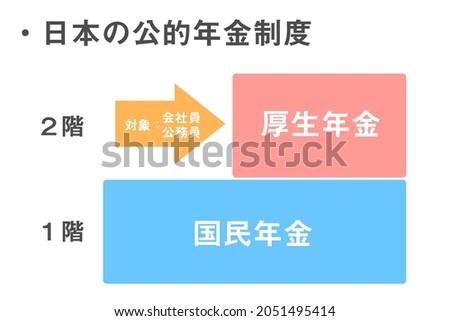 Japan's Public Pension System. Translation: Japan's public pension system. Subject. Company employees. Public employees. Employees' pension. National pension. 1st floor. 2nd floor.