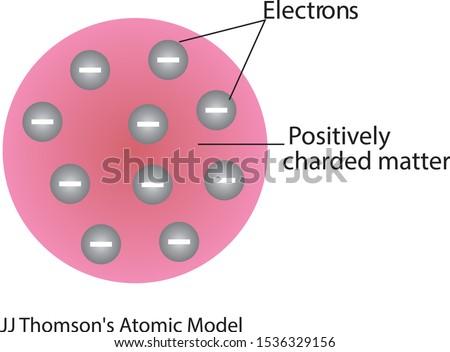 jj thomson's atomic model vector