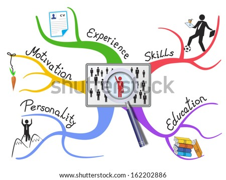 Job searching factors as colorful diagram. Important and required abilities are introduced on the branches
