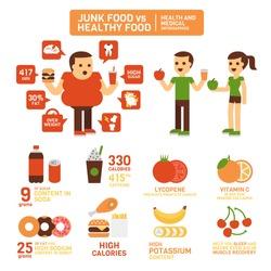 Junk Food and Healthy Food