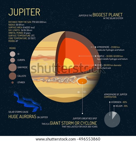 jupiter detailed structure with