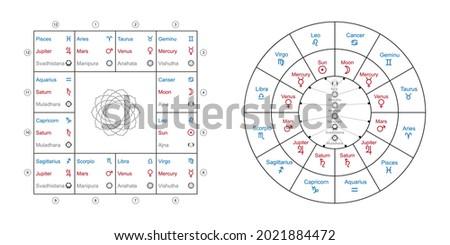 jyotisha or hindu astrology