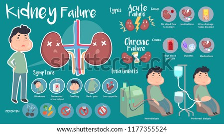 Kidney Failure infographic