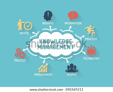 Knowledge Management - Chart with keywords and icons - Flat Design