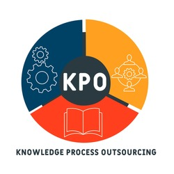 KPO - Knowledge Process Outsourcing acronym. business concept background.  vector illustration concept with keywords and icons. lettering illustration with icons for web banner, flyer, landing pag