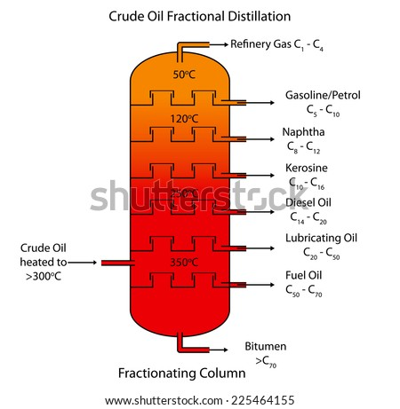 labeled diagram of crude oil fractional distillation  stock vector    labeled diagram of crude oil fractional distillation  stock vector illustration    shutterstock