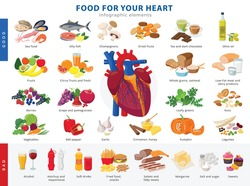 Lagre collection of healthy foods for heart health and unhealthy food icons in flat design isolated on white background. Medical poster concept  good and bad products for the human heart infographic.