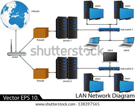 Royalty Free Lan Network Diagram Vector Illustrator 138397559
