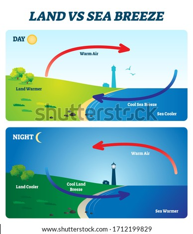 Land vs sea breeze vector illustration. Labeled educational shore wind explanation scheme. Day and night air movement comparison with thermal warm and cold air circulation diagram. Local weather cause Photo stock ©