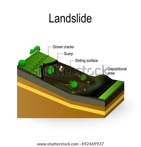 landslide diagram landslip is