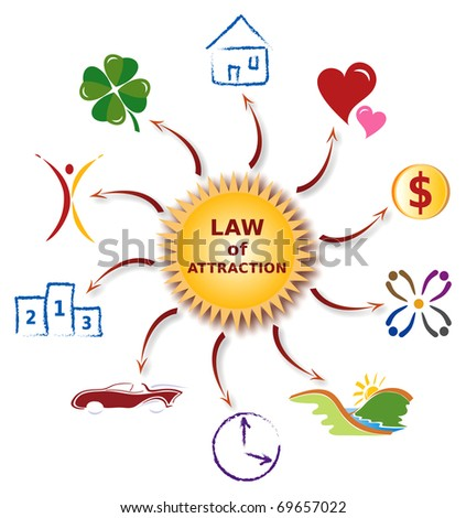 Law of Attraction - Illustration with Icons - Sun Magnetism