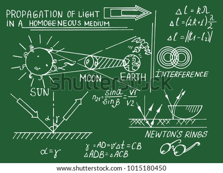 Law of optics. Retro education and scientific background. Math and physic formula, equation and outlines on shcool board. Vector hand-drawn illustration.