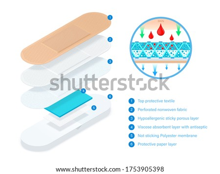 Layered adhesive bandage, elastic medical plaster with good breathability. Medical elastic patch. What consists band aid. Adhesive plaster divided into layer for infographic. Vector concept