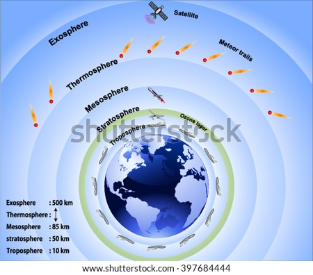 Shutterstock puzzlepix layers of earths atmosphere ccuart Choice Image